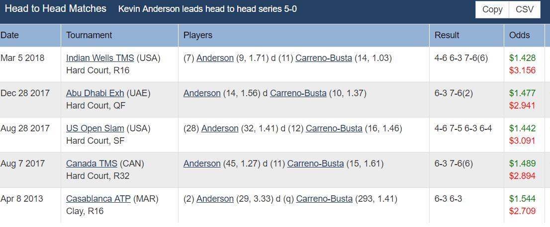 ATP Miami Open, Quarter Final: Carreno Busta v Anderson 1