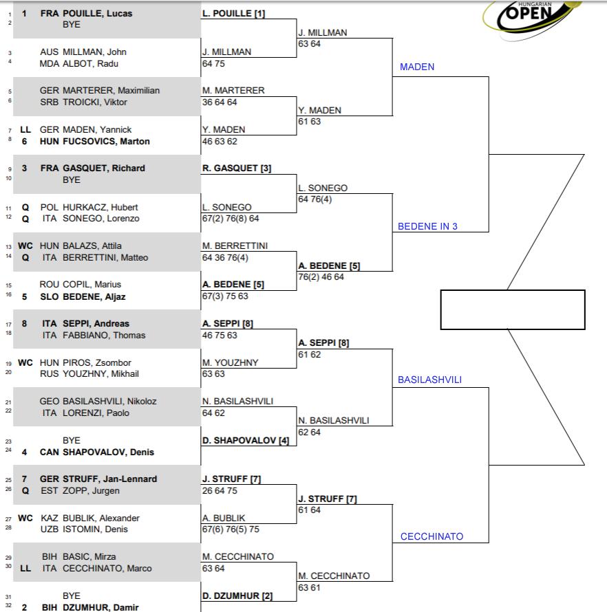 ATP Budapest, Quarter Final predictions 3