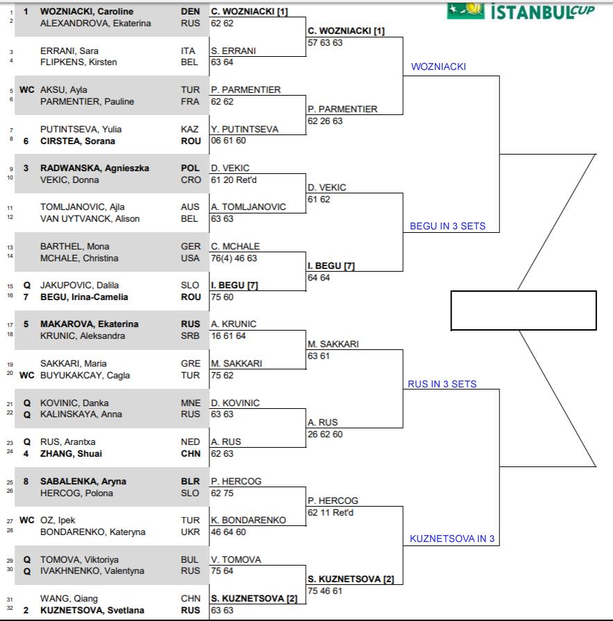 WTA Istanbul Cup, Quarter Final predictions 1