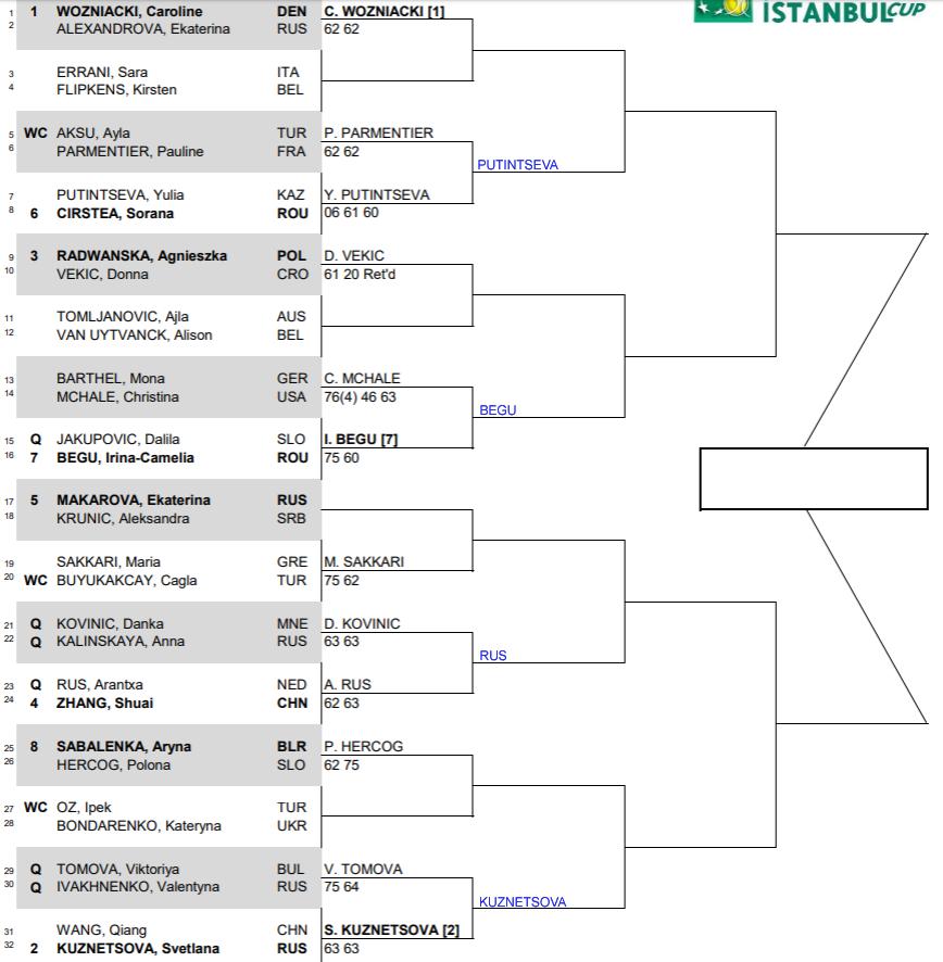 WTA Istanbul r2