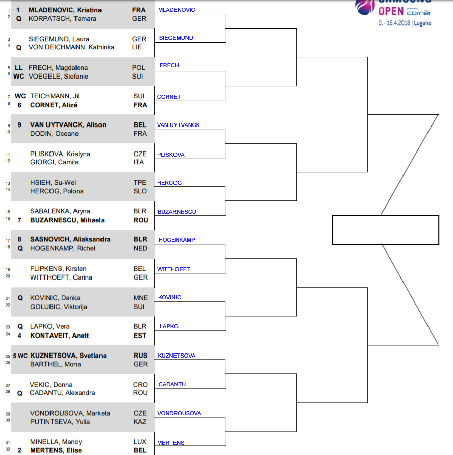 WTA Lugano, First round predictions 1