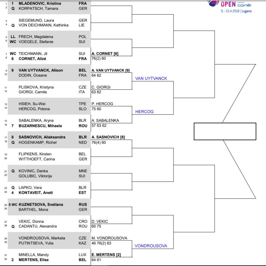 WTA Lugano r2