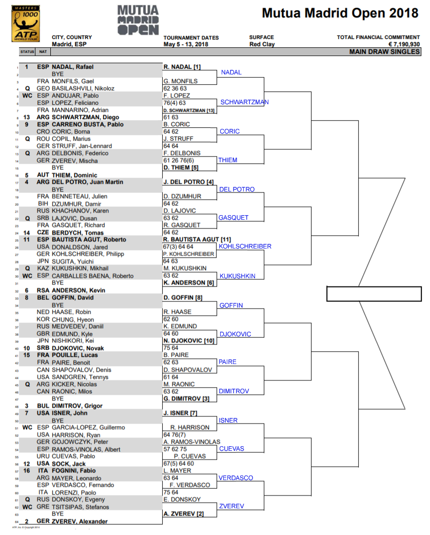 ATP Madrid Open, Second round predictions 3