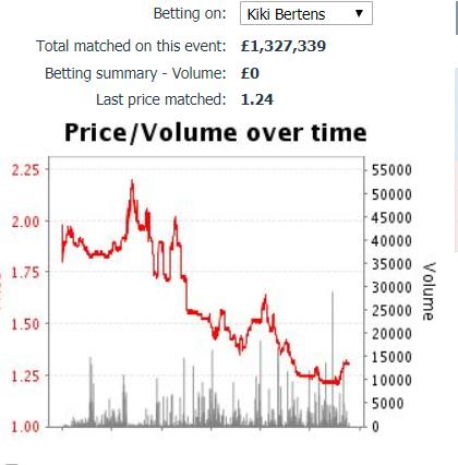 bertens price