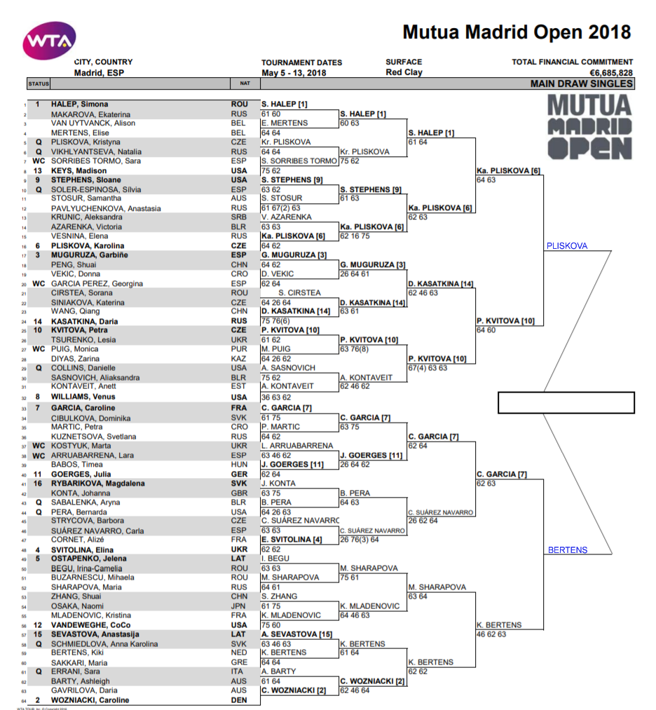 WTA Madrid Open, Semi Final predictions 1