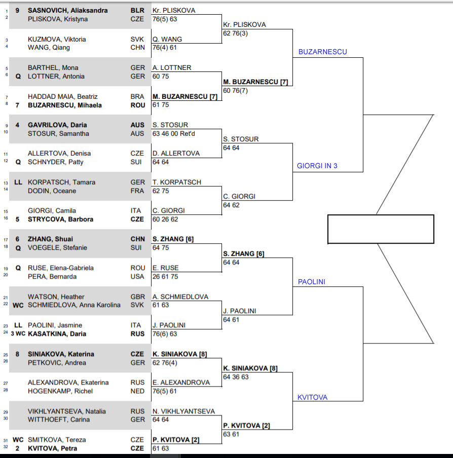 WTA Prague qf