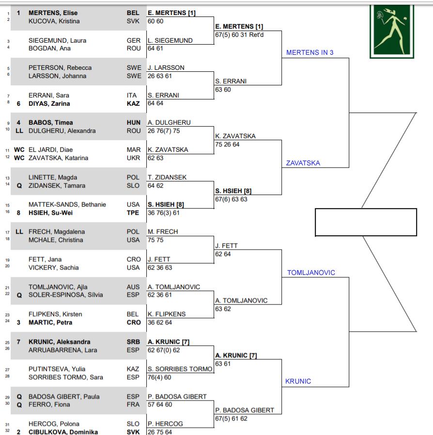 WTA Rabat qf