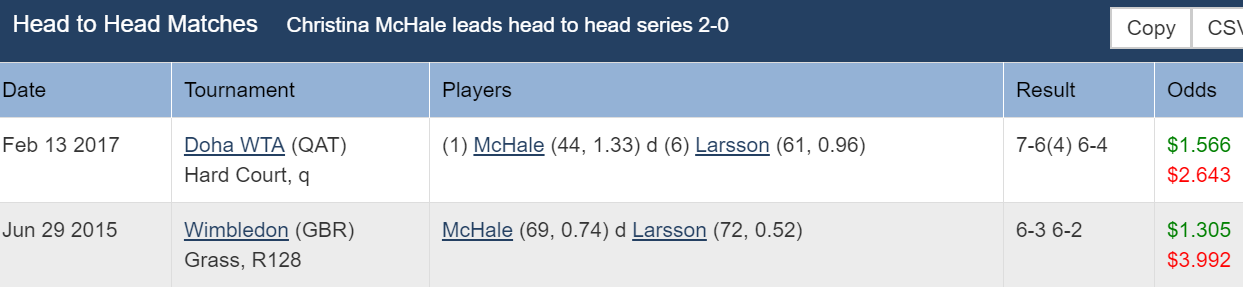 WTA Nurnberg: Larsson v Mchale 1