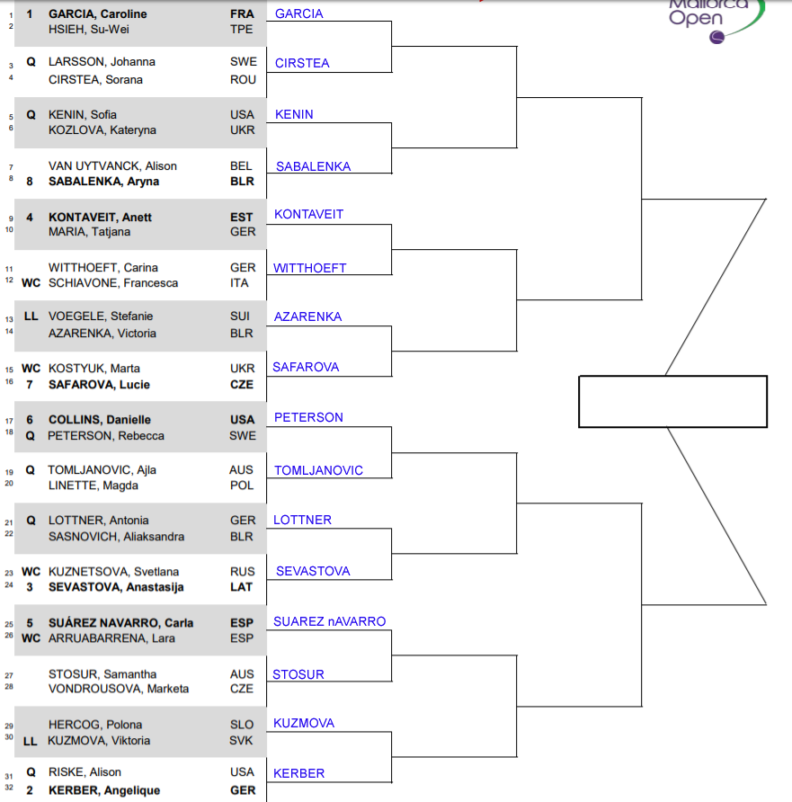 WTA Mallorca, First round predictions 1