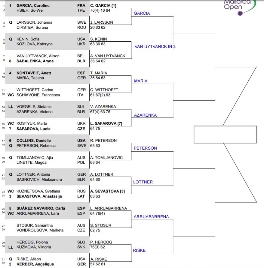WTA Mallorca r2