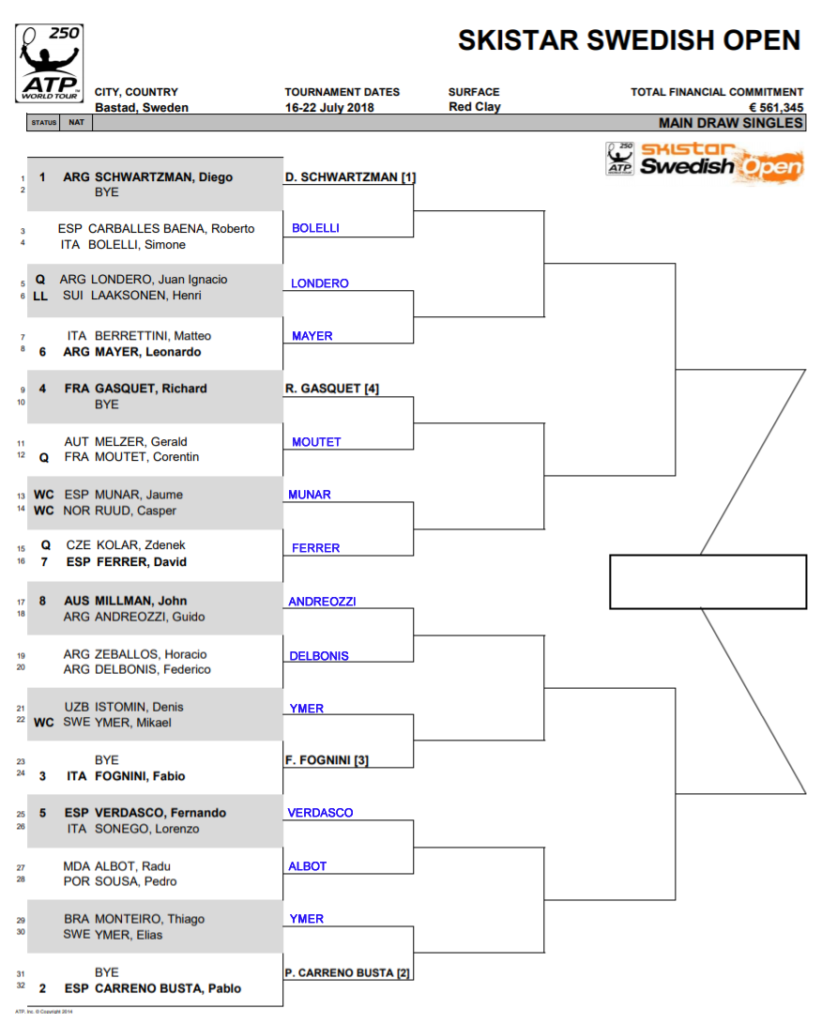 ATP Bastad, First round predictions 3