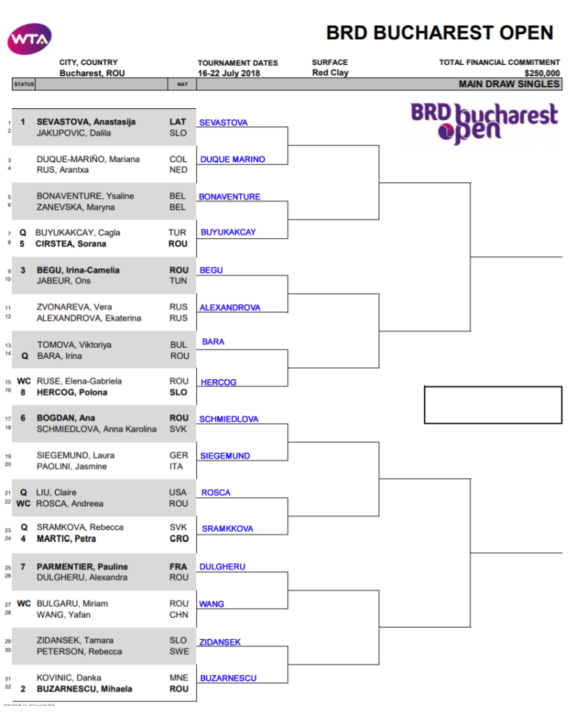 WTA Bucharest, First round predictions 3