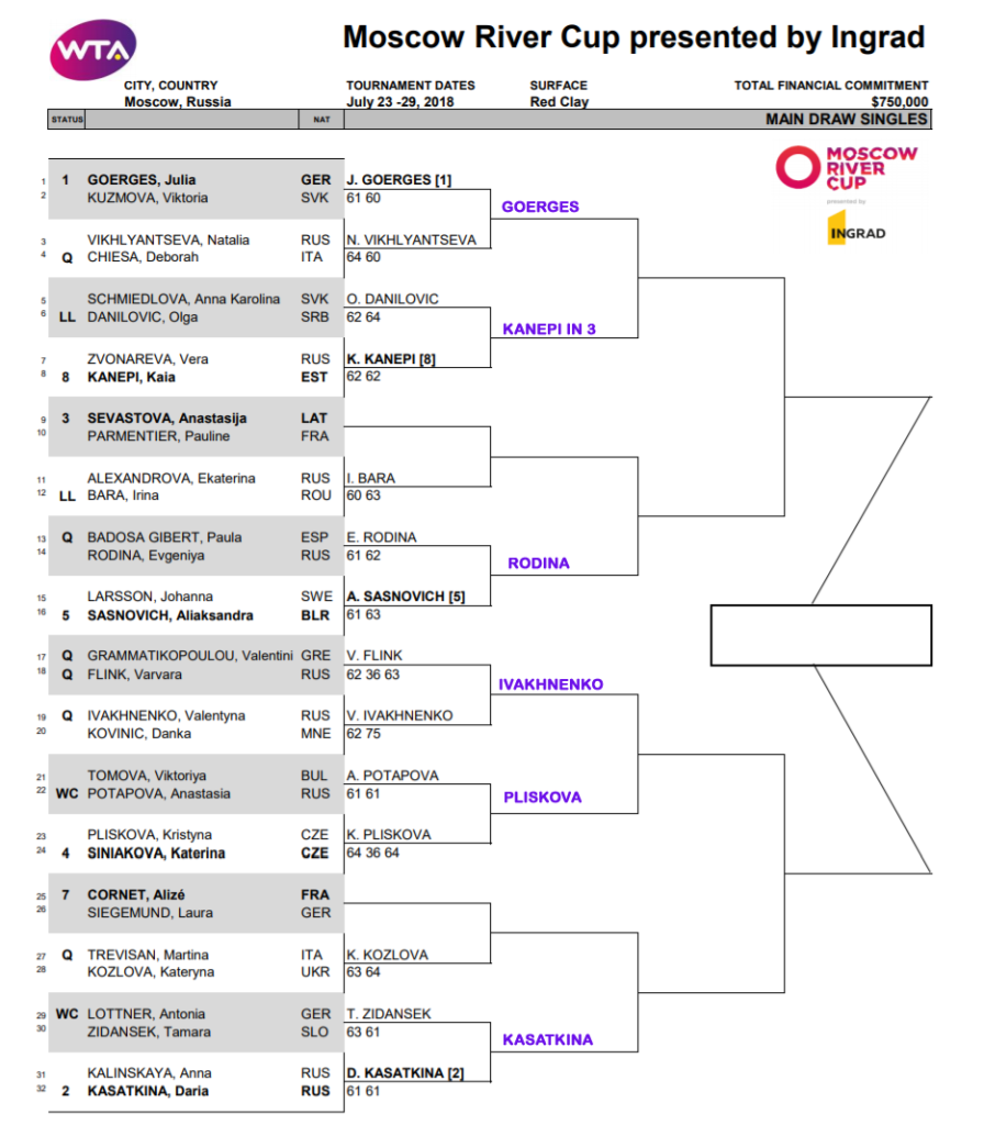 wta moscow r2