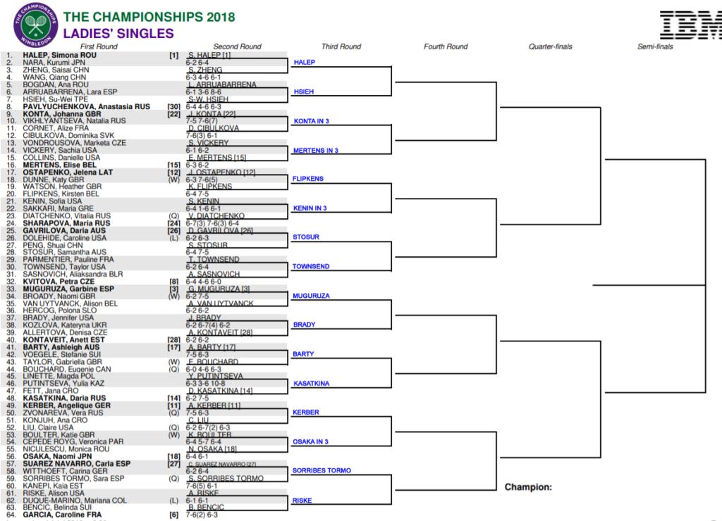 WTA TOP R2