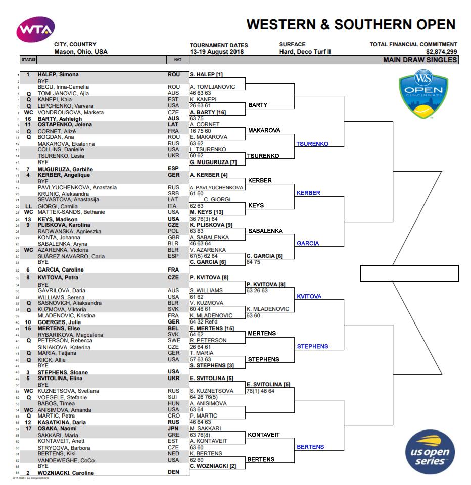WTA Cinci r3