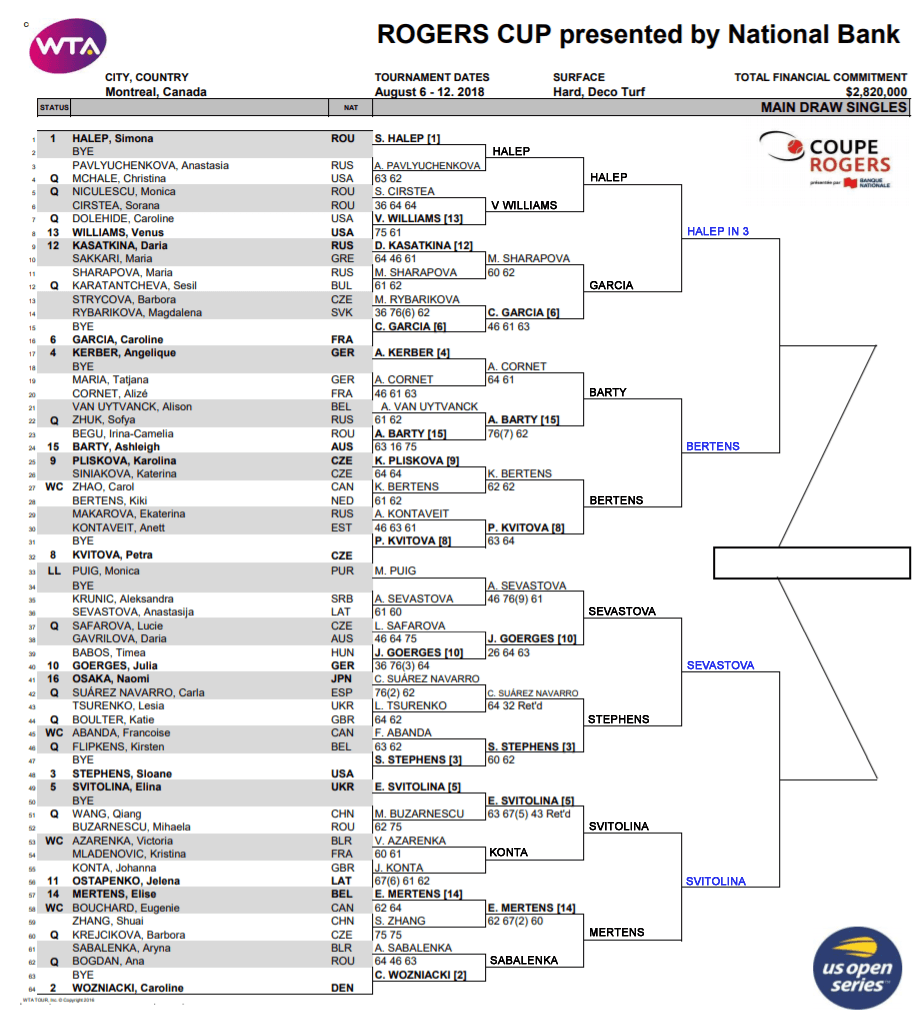 wta rogers cup qf