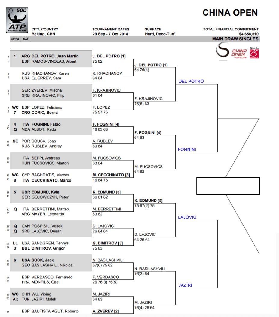 ATP China Open, Beijing: Quarter Final Predictions 3