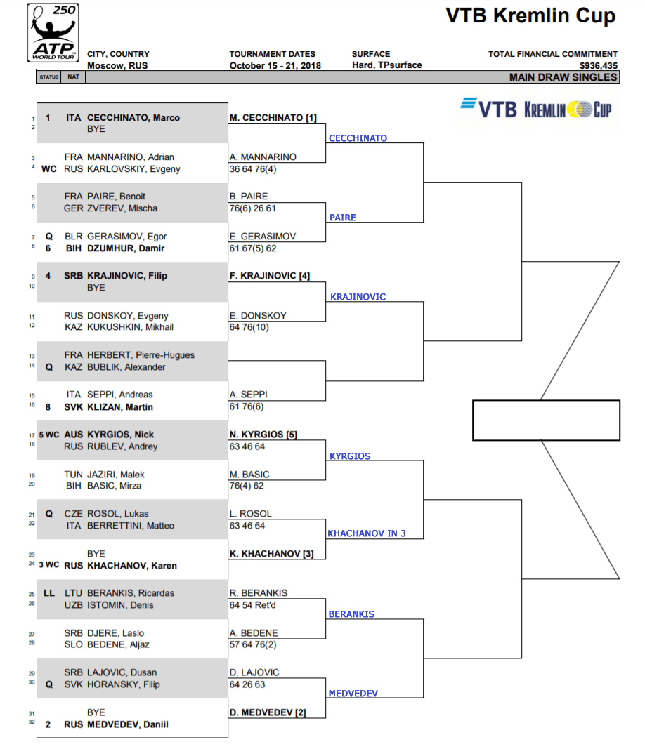 ATP MOscow r2