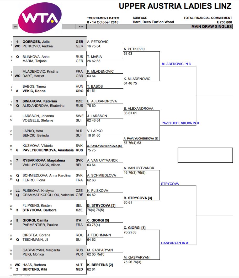 WTA Linz qf