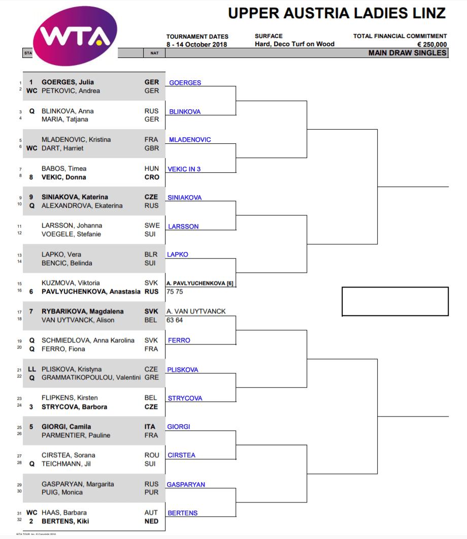 Linz round 1