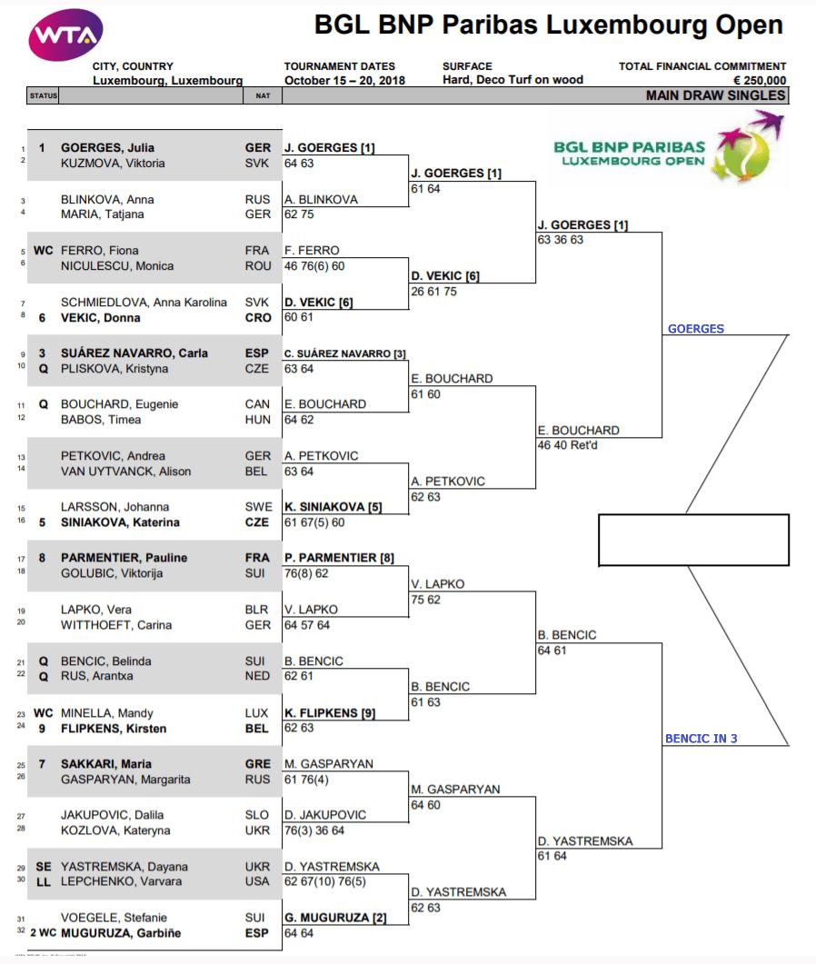 WTA Luxem semis