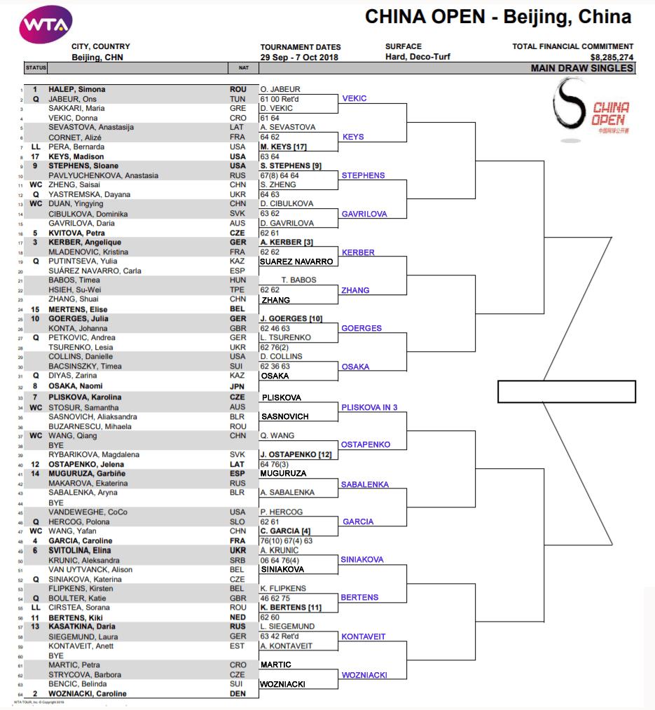 WTA China Open, r2