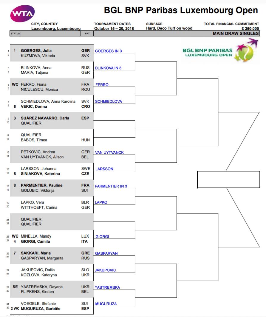 WTA Luzembourg r1