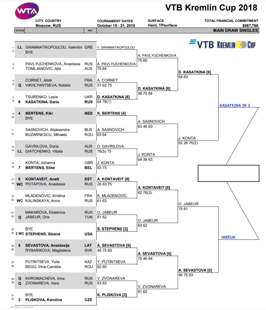 WTA Kremlin semis