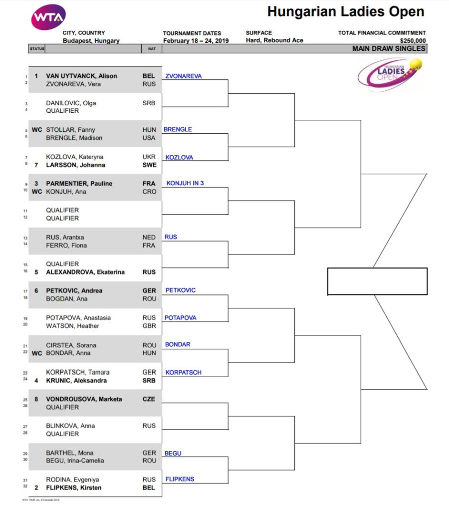 WTA Budapest r1