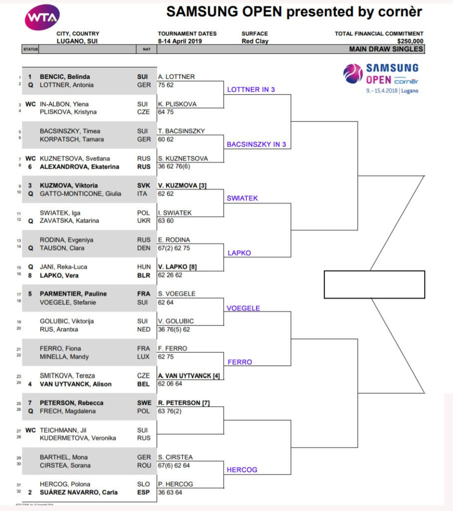 WTA Lugano draw