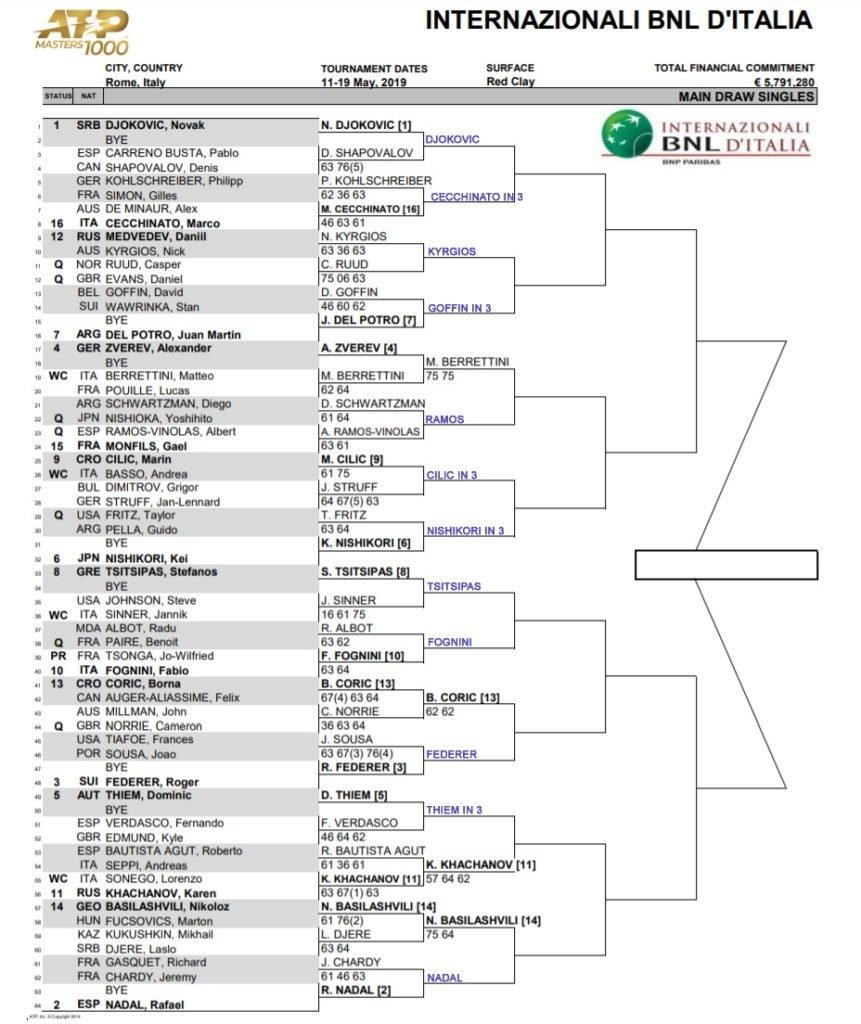 ATP Rome draws