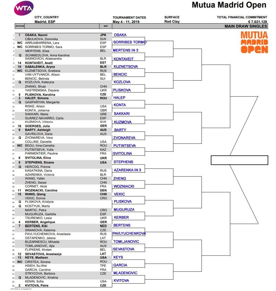 WTA Madrid r1