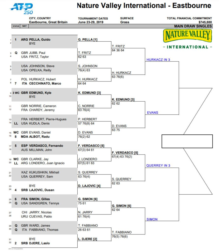 Eastbourne draw