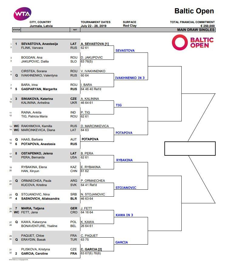 WTA Jurmala draw updated