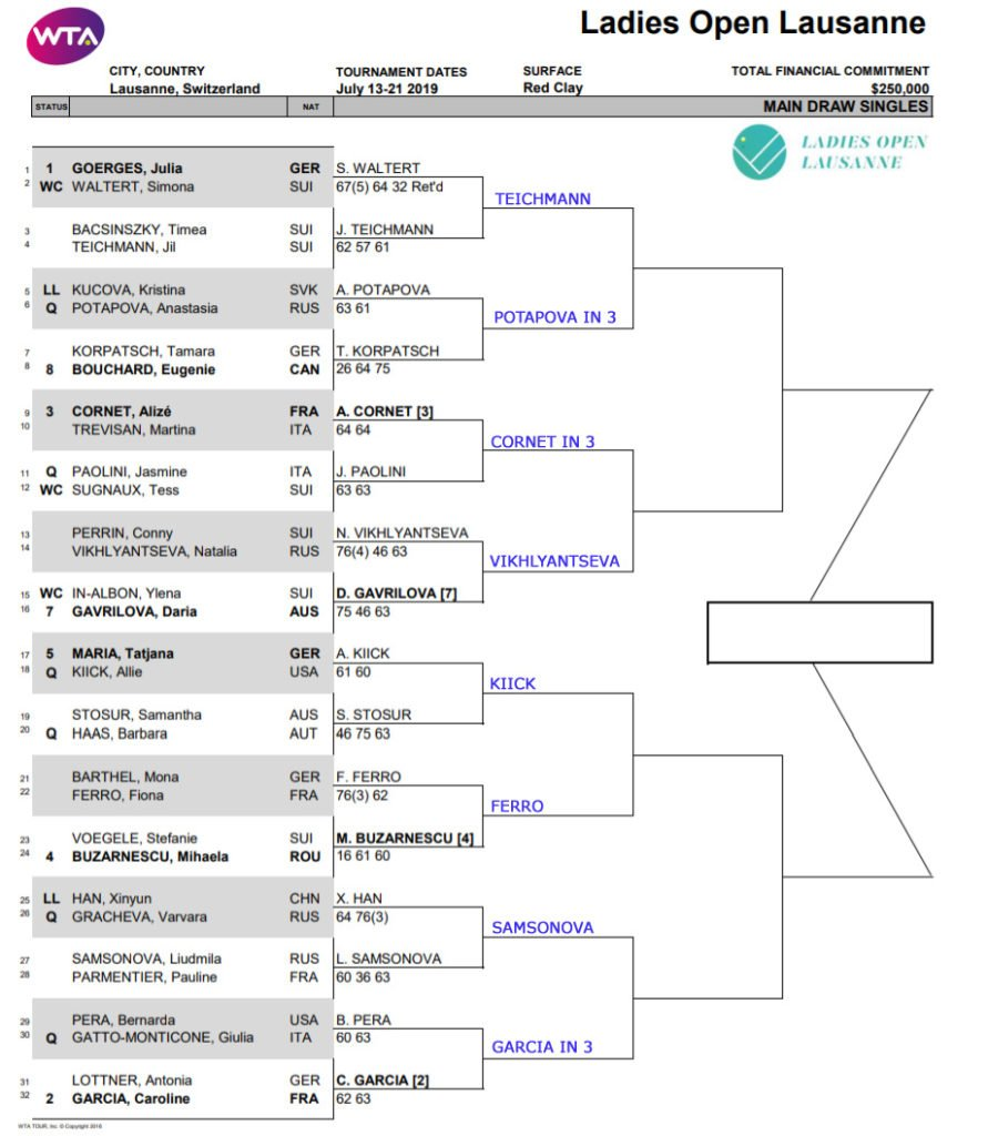 Lausanne draw