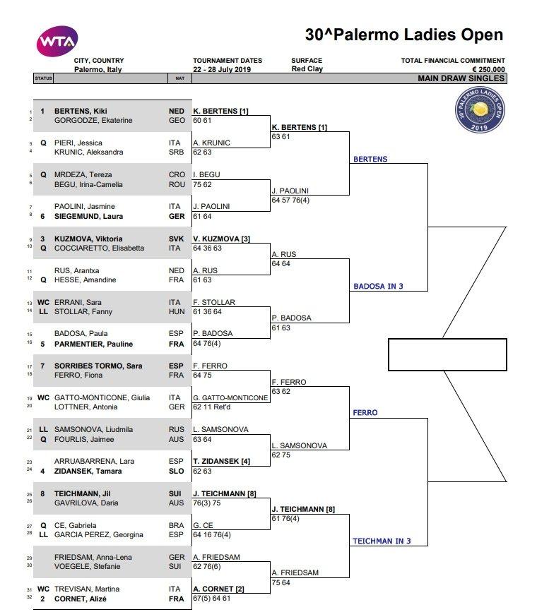 WTA P