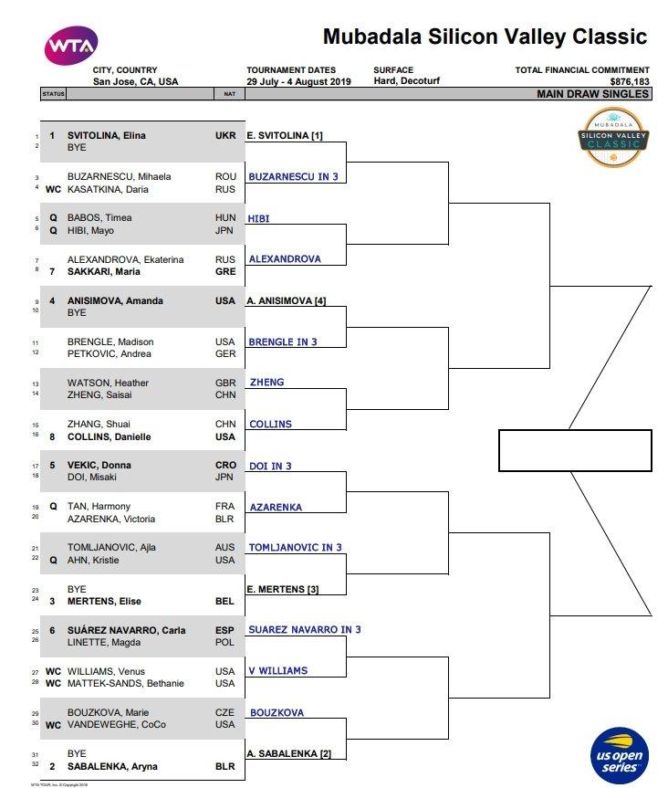 WTA San Jose