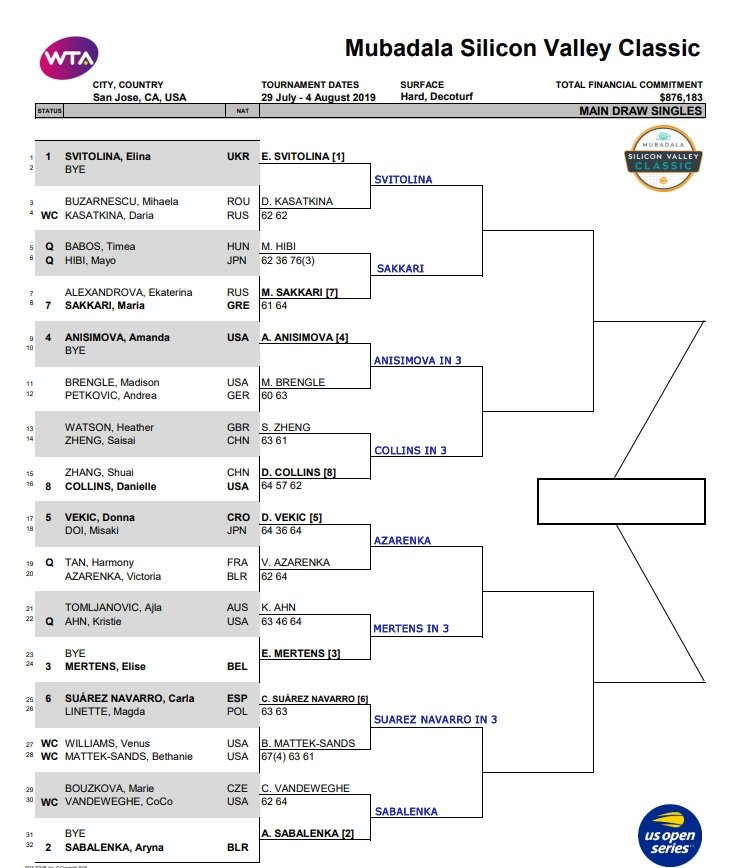 WTA San Jose draw