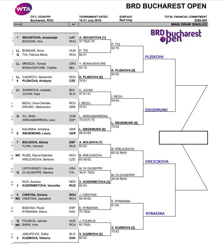 WTA Bucharest draw