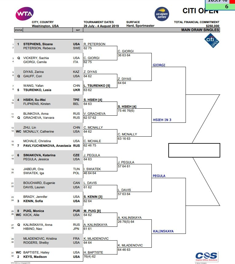 WTA Washington draw