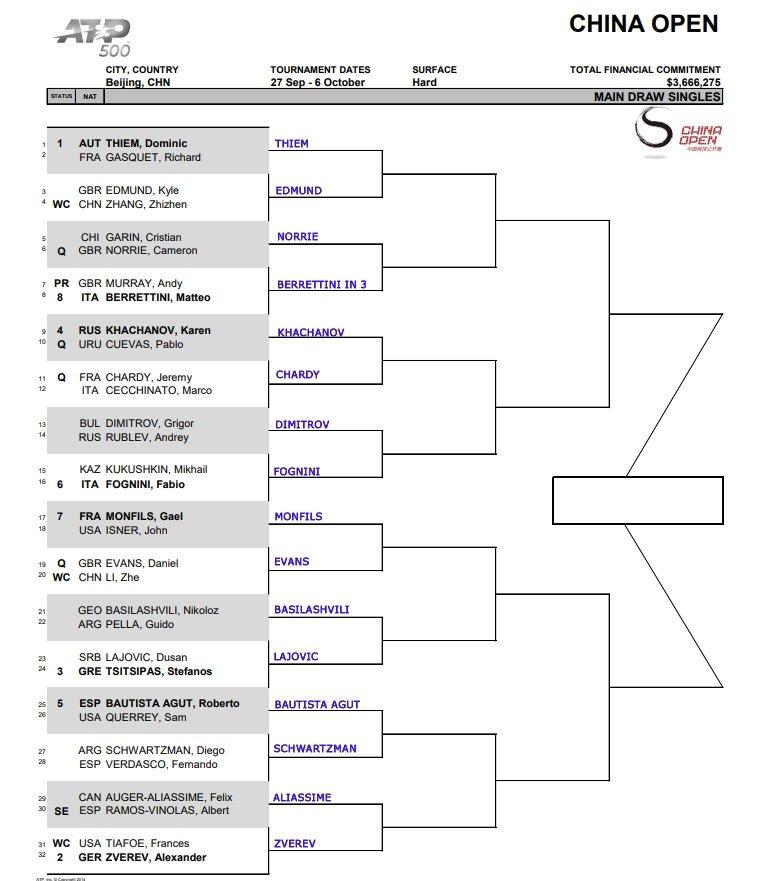 ATP China Open