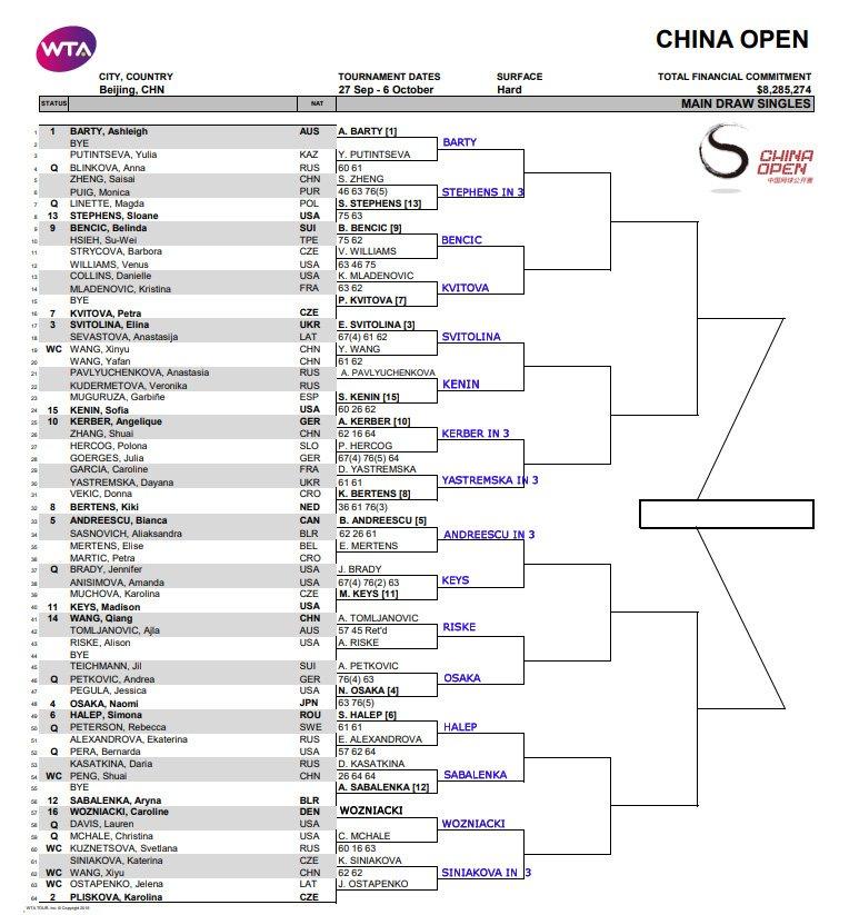 WTA China open