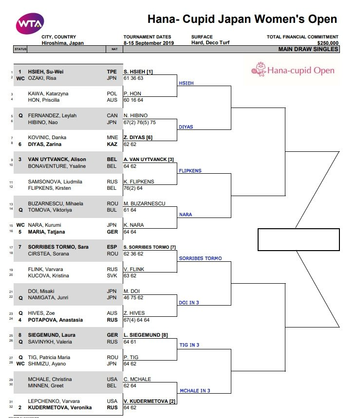 WTA Hiroshima