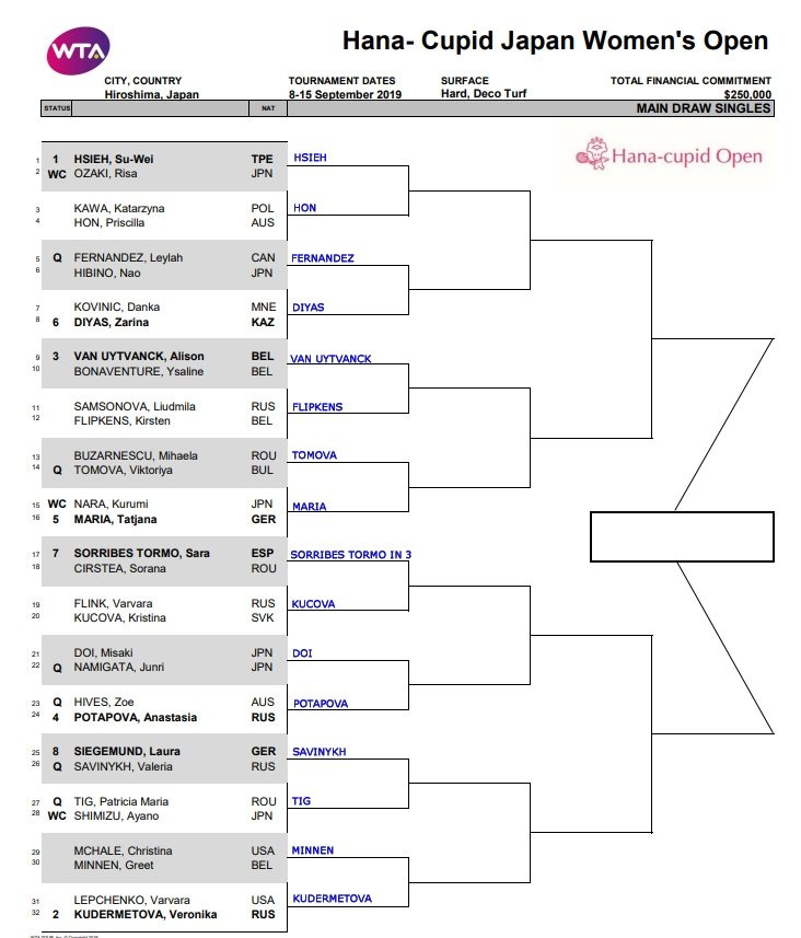 WTA Hiroshima, First Round Predictions 1