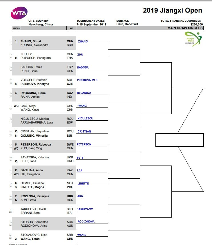 WTA Nanchang, First Round Predictions 1