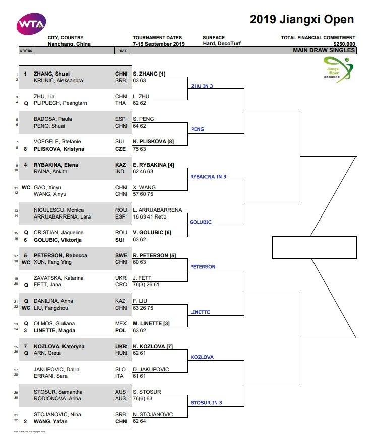 WTA Nanchang