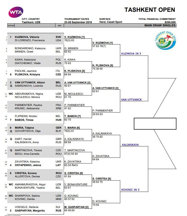 WTA Tashkent draw