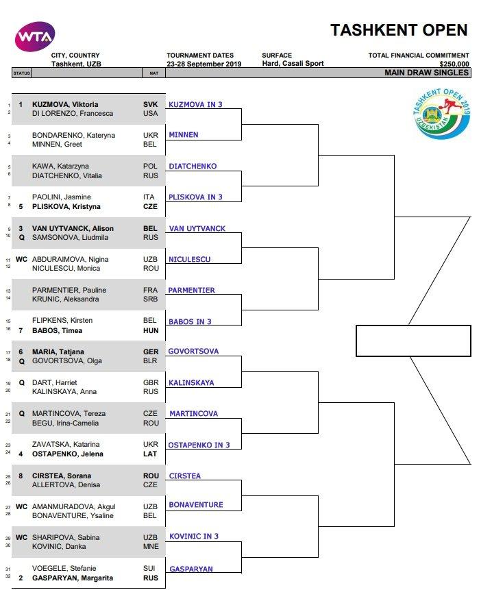 WTA Tashkent