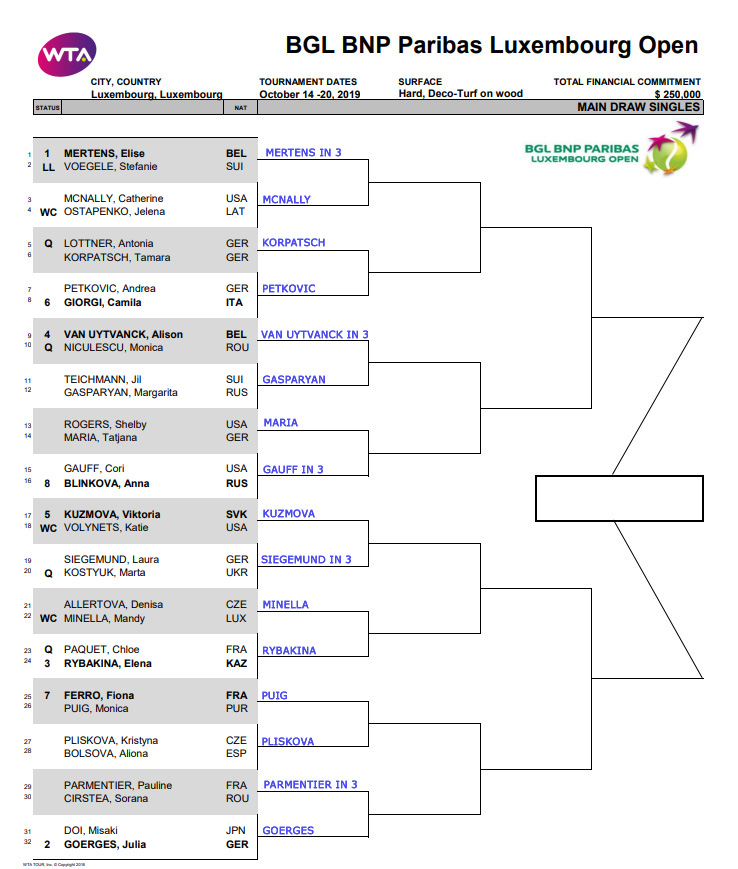 WTA Luxembourg. First Round Predictions 3