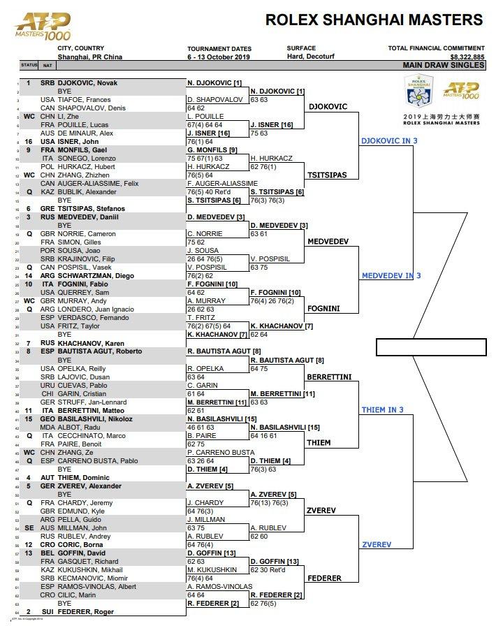 ATP Shanghai Masters